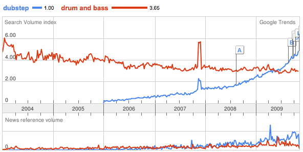 Graph of dubsteps popularity increasing against dnb